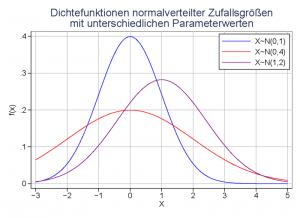 800px-normalverteilungen_verschiedene_parameterwerte