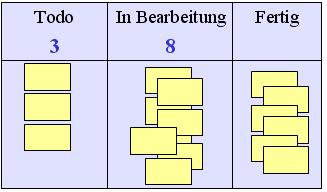 """Kanban-Tafel mit Beschränkungen auf den Spalten """"Todo"""" und """"In Bearbeitung"""""""