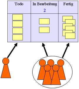 Abbildung 2: Eine Kanban-Tafel kann von mehreren Teams gleichzeitig verwaltet werden