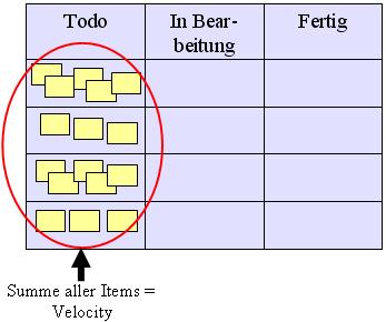 Abbildung 3: Berechnung der Velocity