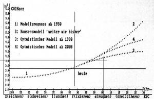 CO2 Szenarium 1984